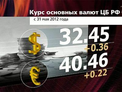 Курс евро в разных банках