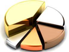 Диверсификация рисков – оптимальная стратегия инвестирования