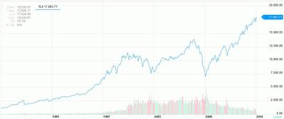 График индекс Доу Джонса