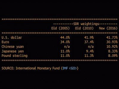 Юань в корзине МВФ