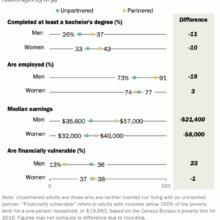 Доходы одиноких людей оказались значительно ниже доходов состоящих в отношениях